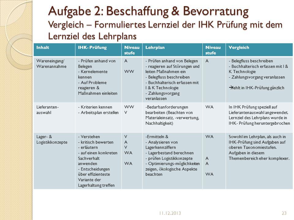 Aufgabe 2: Beschaffung & Bevorratung Vergleich – Formuliertes Lernziel der IHK Prüfung mit dem Lernziel des Lehrplans InhaltIHK- PrüfungNiveau stufe L