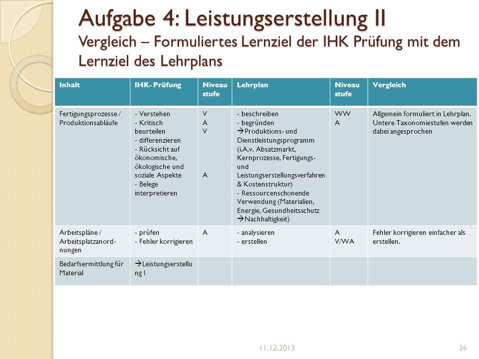 Aufgabe 4: Leistungserstellung II Vergleich – Formuliertes Lernziel der IHK Prüfung mit dem Lernziel des Lehrplans InhaltIHK- PrüfungNiveau stufe Lehr
