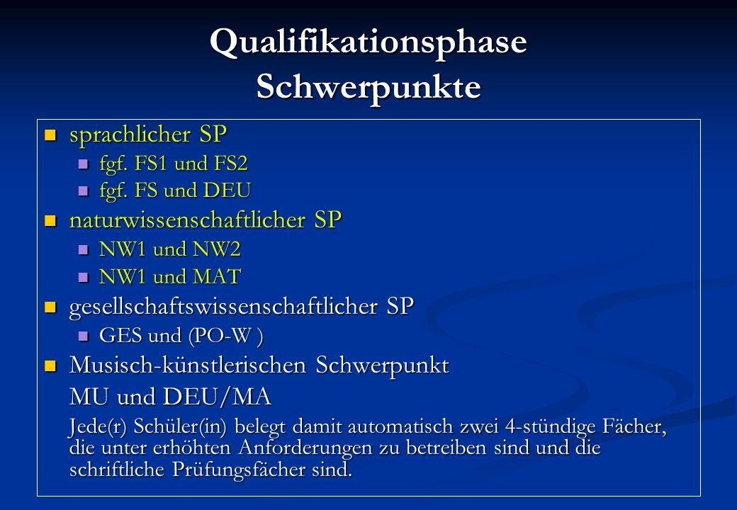Qualifikationsphase Schwerpunkte sprachlicher SP sprachlicher SP fgf. FS1 und FS2 fgf. FS1 und FS2 fgf. FS und DEU fgf. FS und DEU naturwissenschaftli