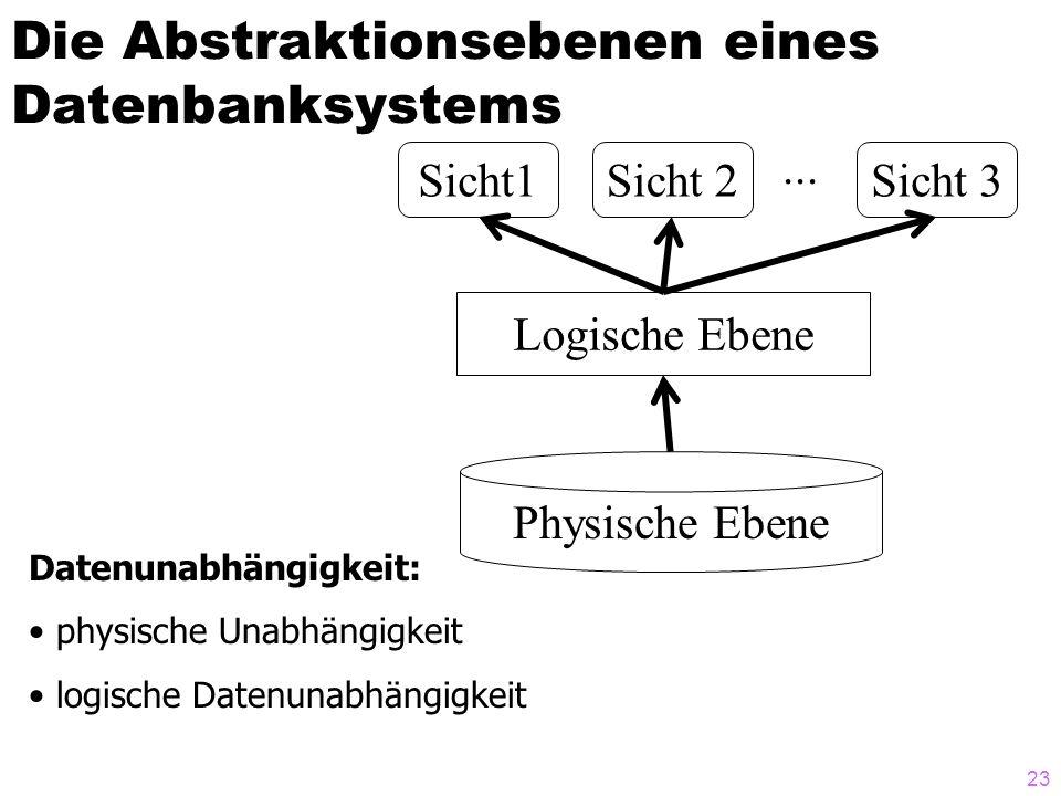 23 Die Abstraktionsebenen eines Datenbanksystems Datenunabhängigkeit: physische Unabhängigkeit logische Datenunabhängigkeit Physische Ebene Logische E