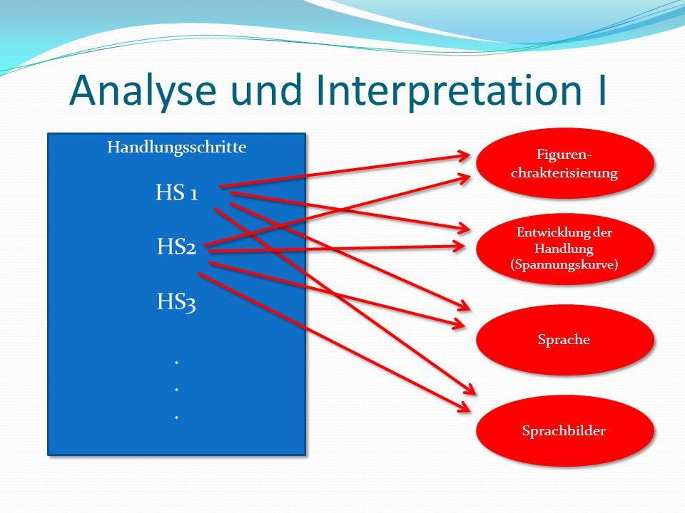 Analyse und Interpretation I Handlungsschritte HS 1 HS2 HS3. Handlungsschritte HS 1 HS2 HS3. Figuren- chrakterisierung Sprache Entwicklung der Handlun