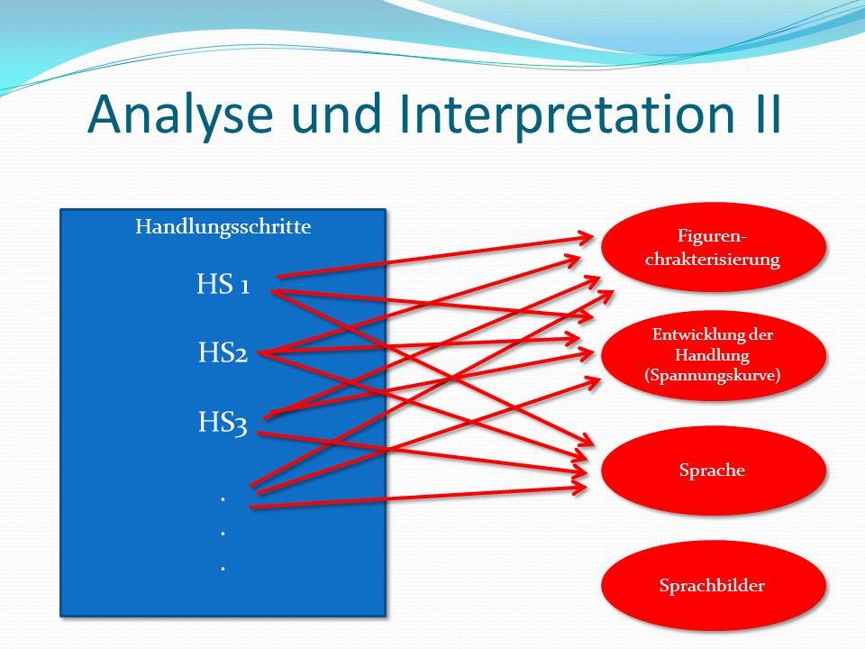 Handlungsschritte HS 1 HS2 HS3. Handlungsschritte HS 1 HS2 HS3. Figuren- chrakterisierung Sprache Entwicklung der Handlung (Spannungskurve) Sprachbild