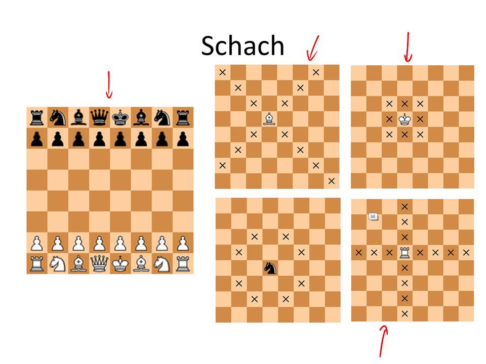 Mögliche Spielausgänge Eine Partei gewinnt durch Matt – Der gegnerische König wird bedroht, und kann auf kein Nachbarfeld ausweichen Wenn keine Partei Mattsetzen kann, dann endet das Spiel mit Remis – zB, wenn nur die zwei Könige übrig sind.