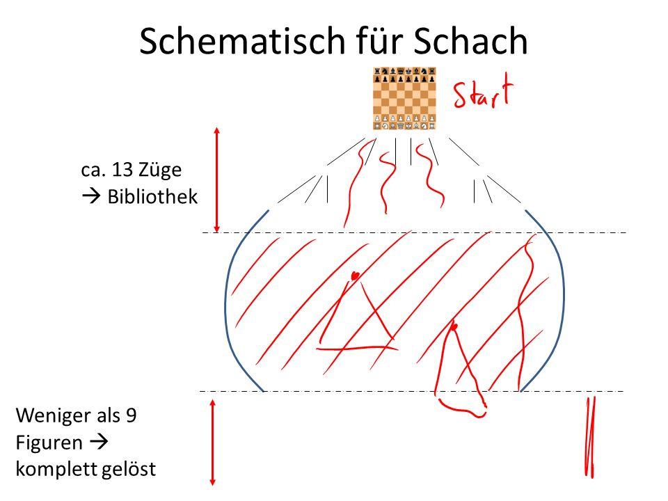 Schematisch für Schach ca. 13 Züge Bibliothek Weniger als 9 Figuren komplett gelöst