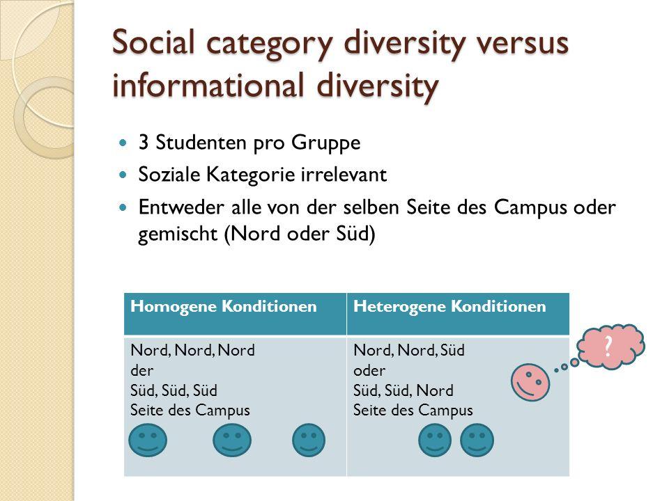 Social category diversity versus informational diversity 3 Studenten pro Gruppe Soziale Kategorie irrelevant Entweder alle von der selben Seite des Campus oder gemischt (Nord oder Süd) Homogene KonditionenHeterogene Konditionen Nord, Nord, Nord der Süd, Süd, Süd Seite des Campus Nord, Nord, Süd oder Süd, Süd, Nord Seite des Campus ?
