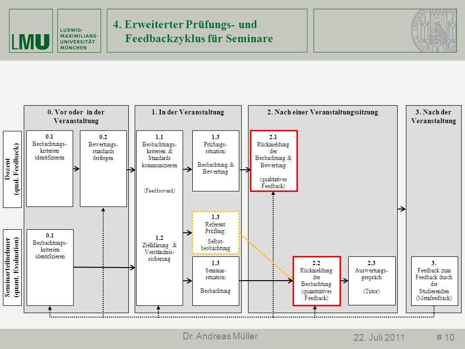 # 1022. Juli 2011 Dr. Andreas Müller 4. Erweiterter Prüfungs- und Feedbackzyklus für Seminare 2. Nach einer Veranstaltungssitzung1. In der Veranstaltu