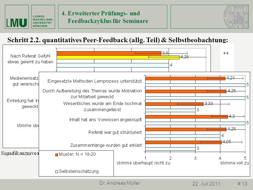 # 1322. Juli 2011 Dr. Andreas Müller Schritt 2.2. quantitatives Peer-Feedback (allg. Teil) & Selbstbeobachtung: 4. Erweiterter Prüfungs- und Feedbackz