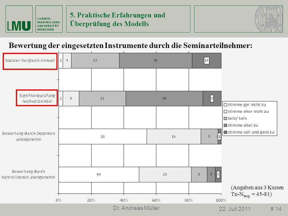 # 1422. Juli 2011 Dr. Andreas Müller 5. Praktische Erfahrungen und Überprüfung des Modells Bewertung der eingesetzten Instrumente durch die Seminartei