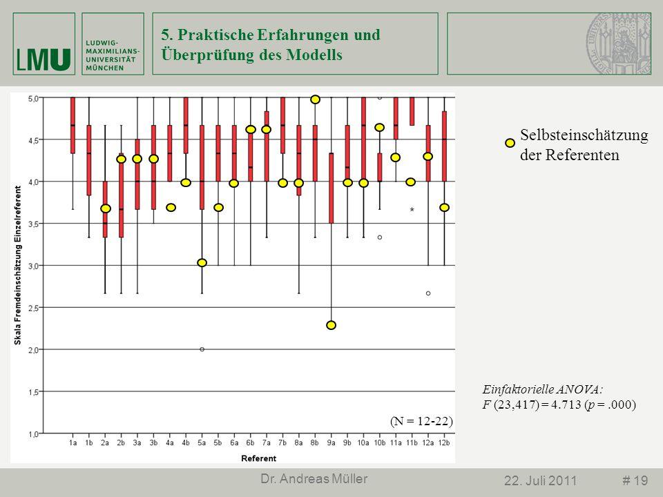 # 1922. Juli 2011 Dr. Andreas Müller 5. Praktische Erfahrungen und Überprüfung des Modells (N = 12-22) Selbsteinschätzung der Referenten Einfaktoriell