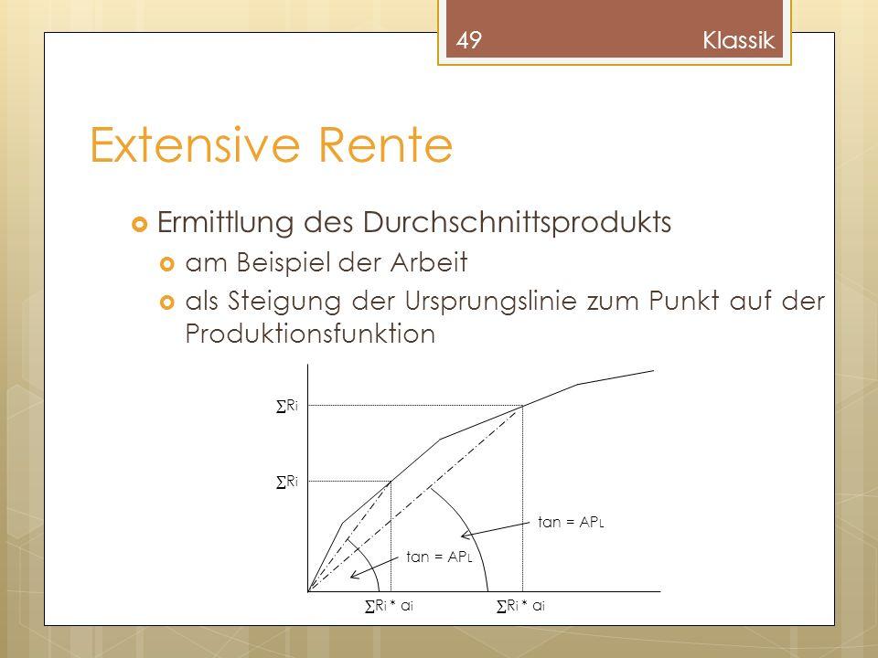Extensive Rente Ermittlung des Durchschnittsprodukts am Beispiel der Arbeit als Steigung der Ursprungslinie zum Punkt auf der Produktionsfunktion 49Kl
