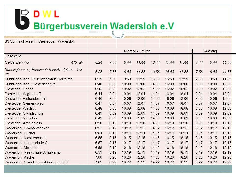 B3 Sünninghausen - Diestedde - Wadersloh Montag - FreitagSamstag Haltestelle Oelde, Bahnhof 473 ab6:247:449:4411:4413:4415:4417:447:449:4411:44 Sünninghausen, Feuerwehrhaus/Dorfplatz 473 an 6:387:589:5811:5813:5815:5817:587:589:5811:58 Sünninghausen, Feuerwehrhaus/Dorfplatz6:397:599:5911:5913:5915:5917:597:599:5911:59 Sünninghausen, Diestedder Str.6:408:0010:0012:0014:0016:0018:008:0010:0012:00 Diestedde, Hahne6:428:0210:0212:0214:0216:0218:028:0210:0212:02 Diestedde, Wiglinghoff6:448:0410:0412:0414:0416:0418:048:0410:0412:04 Diestedde, Eichendorffstr.6:468:0610:0612:0614:0616:0618:068:0610:0612:06 Diestedde, Siemensweg6:478:0710:0712:0714:0716:0718:078:0710:0712:07 Diestedde, Waldstr.6:488:0810:0812:0814:0816:0818:088:0810:0812:08 Diestedde, Grundschule6:498:0910:0912:0914:0916:0918:098:0910:0912:09 Diestedde, Nienaber6:498:0910:0912:0914:0916:0918:098:0910:0912:09 Diestedde, Am Schloss6:508:1010:1012:1014:1016:1018:108:1010:1012:10 Wadersloh, Große-Wienker6:528:1210:1212:1214:1216:1218:128:1210:1212:12 Wadersloh, Bücker6:548:1410:1412:1414:1416:1418:148:1410:1412:14 Wadersloh, Klockenbusch6:558:1510:1512:1514:1516:1518:158:1510:1512:15 Wadersloh, Hauptschule C6:578:1710:1712:1714:1716:1718:178:1710:1712:17 Wadersloh, Mozartstr.6:588:1810:1812:1814:1816:1818:188:1810:1812:18 Wadersloh, Realschule/Schulkamp6:598:1910:1912:1914:1916:1918:198:1910:1912:19 Wadersloh, Kirche7:008:2010:2012:2014:2016:2018:208:2010:2012:20 Wadersloh, Grundschule/Dreischenhoff7:028:2210:2212:2214:2216:2218:228:2210:2212:22