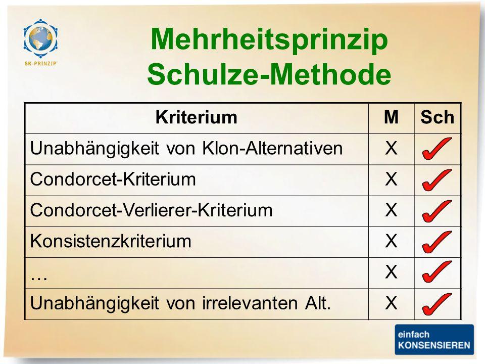 KriteriumMSch Unabhängigkeit von Klon-AlternativenX Condorcet-KriteriumX Condorcet-Verlierer-KriteriumX KonsistenzkriteriumX … X Unabhängigkeit von ir