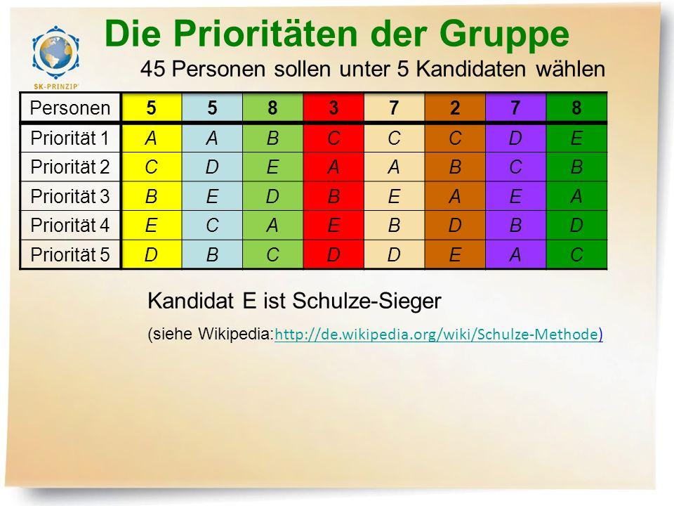Die Prioritäten der Gruppe Kandidat E ist Schulze-Sieger (siehe Wikipedia: http://de.wikipedia.org/wiki/Schulze-Methode) http://de.wikipedia.org/wiki/