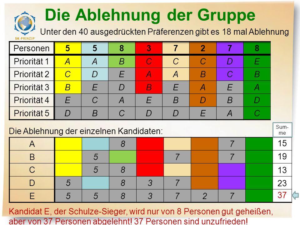 Die Ablehnung der Gruppe Unter den 40 ausgedrückten Präferenzen gibt es 18 mal Ablehnung A87 B577 C58 D5837 E5583727 Die Ablehnung der einzelnen Kandi