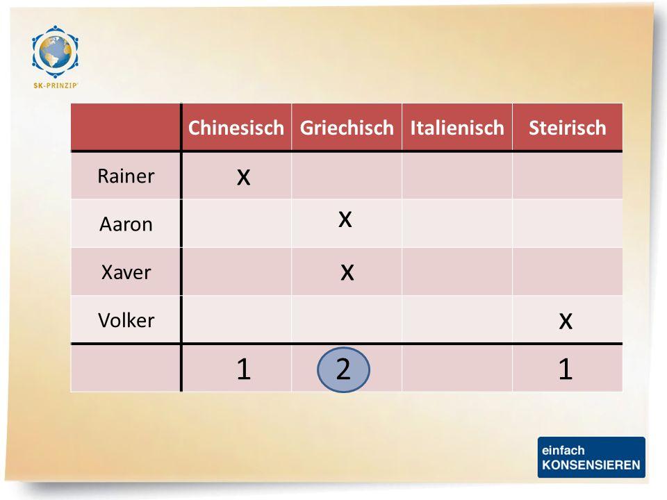 ChinesischGriechischItalienischSteirisch Rainer Aaron Xaver Volker x x x x 112