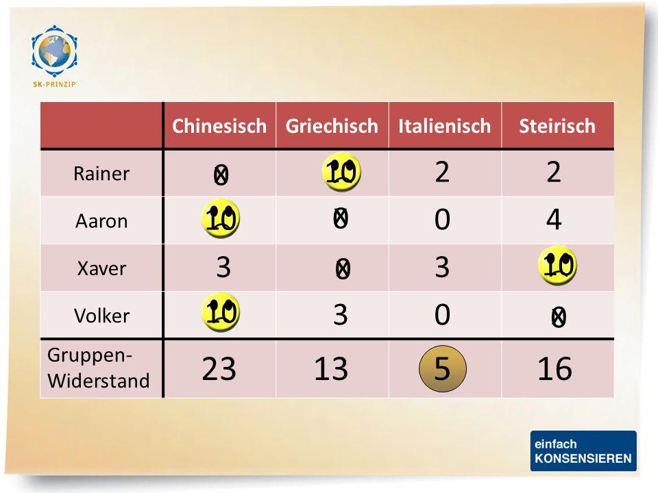 ChinesischGriechischItalienischSteirisch Rainer Aaron Xaver Volker x x x x 10 0 0 0 0 2 03 33 40 2 1651323 Gruppen- Widerstand