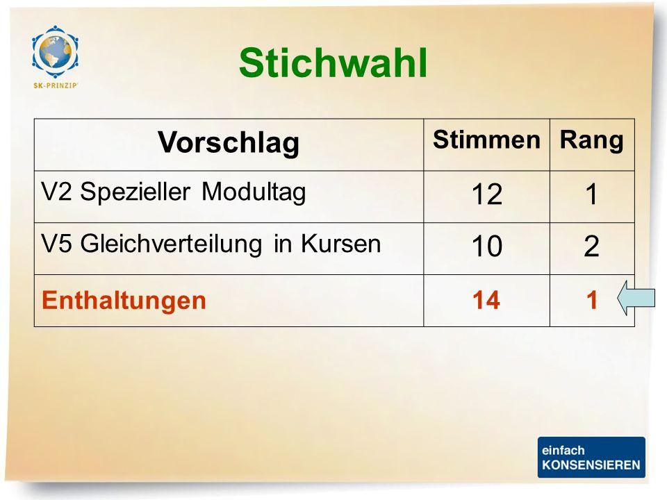 Stichwahl Vorschlag StimmenRang V2 Spezieller Modultag 121 V5 Gleichverteilung in Kursen 102 Enthaltungen141