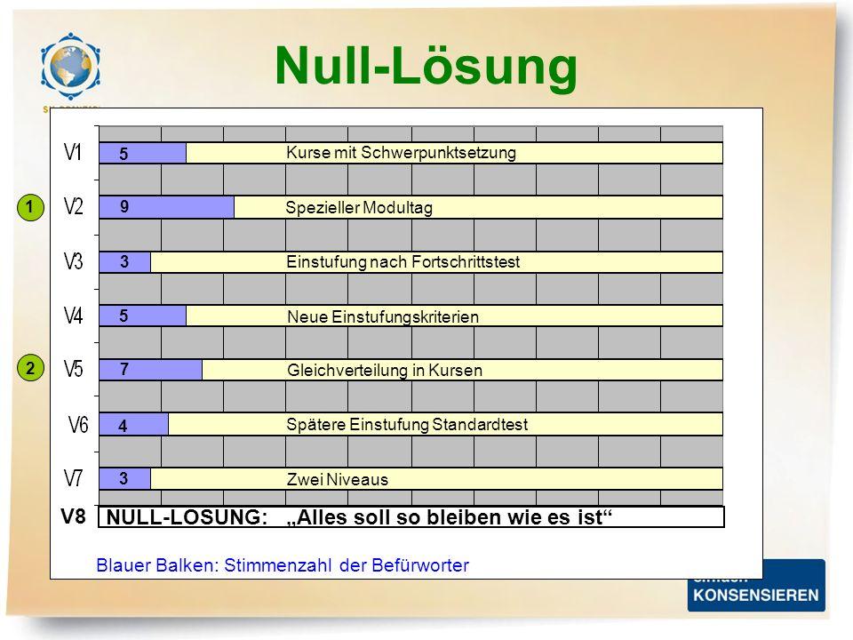 Null-Lösung Kurse mit Schwerpunktsetzung 5 Spezieller Modultag 9 Einstufung nach Fortschrittstest 3 Neue Einstufungskriterien 5 Gleichverteilung in Ku