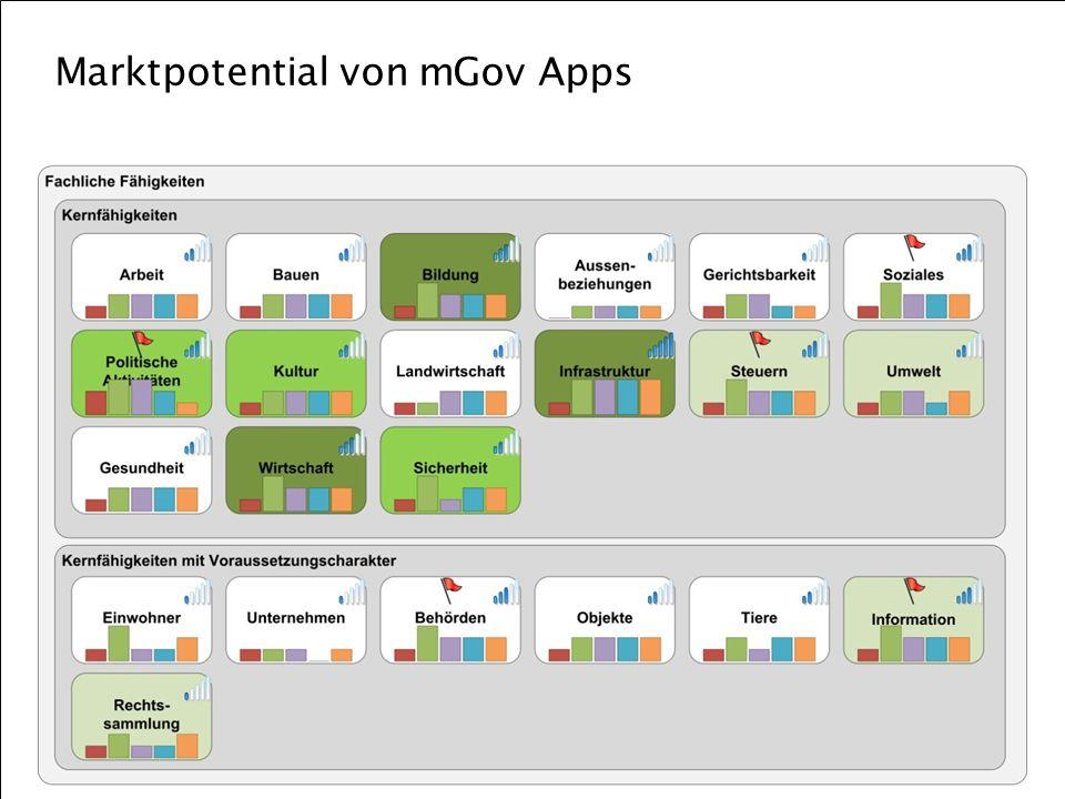 Berner Fachhochschule   Haute école spécialisée bernoise   Bern University of Applied Sciences Marktpotential von mGov Apps 10