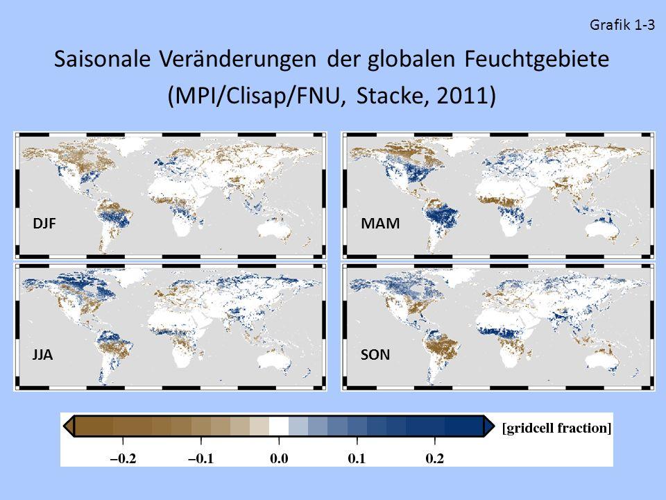 Saisonale Veränderungen der globalen Feuchtgebiete (MPI/Clisap/FNU, Stacke, 2011) DJFMAM JJASON Grafik 1-3