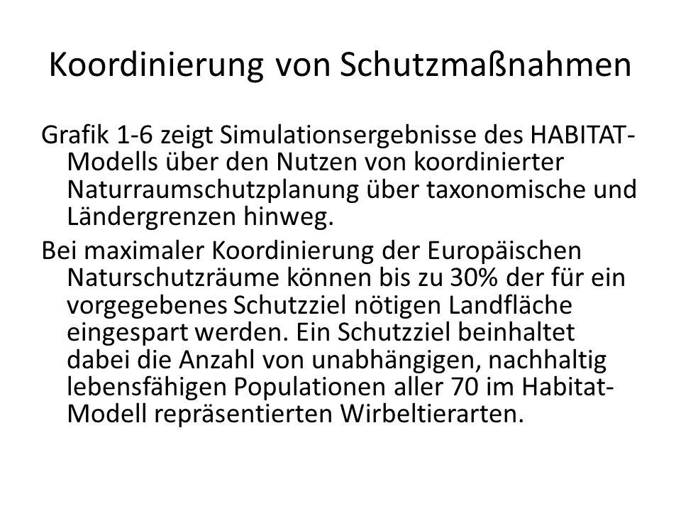 Koordinierung von Schutzmaßnahmen Grafik 1-6 zeigt Simulationsergebnisse des HABITAT- Modells über den Nutzen von koordinierter Naturraumschutzplanung