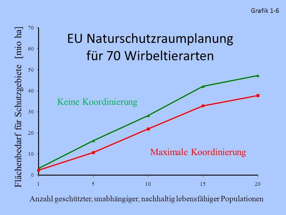 EU Naturschutzraumplanung für 70 Wirbeltierarten 0 10 20 30 40 50 60 70 15101520 Anzahl geschützter, unabhängiger, nachhaltig lebensfähiger Population
