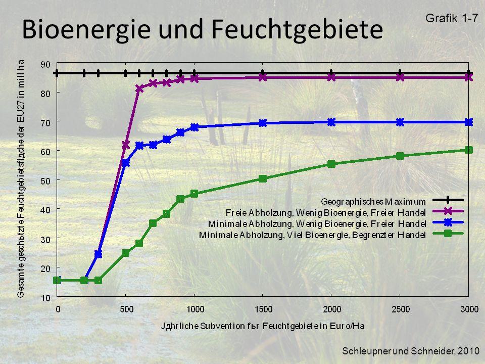 Grafik 1-7 Bioenergie und Feuchtgebiete Schleupner und Schneider, 2010