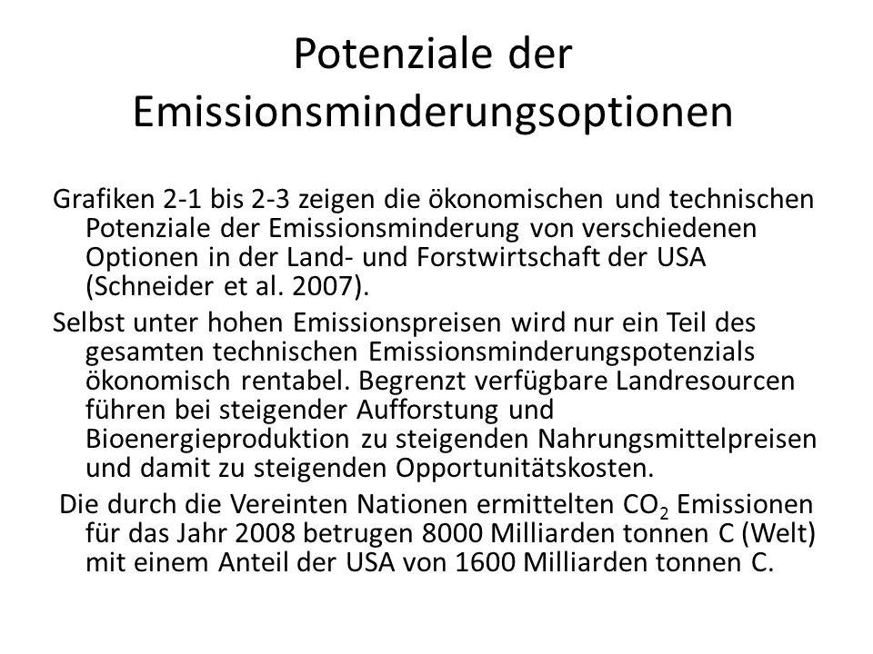 Potenziale der Emissionsminderungsoptionen Grafiken 2-1 bis 2-3 zeigen die ökonomischen und technischen Potenziale der Emissionsminderung von verschie