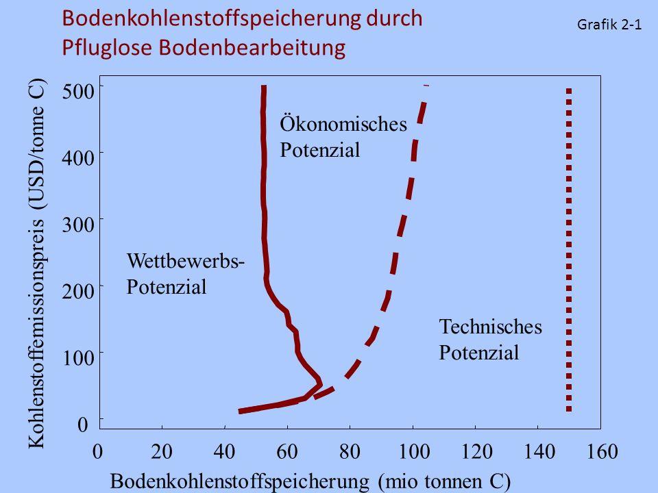 Bodenkohlenstoffspeicherung durch Pfluglose Bodenbearbeitung 0 100 200 300 400 500 020406080100120140160 Kohlenstoffemissionspreis (USD/tonne C) Boden