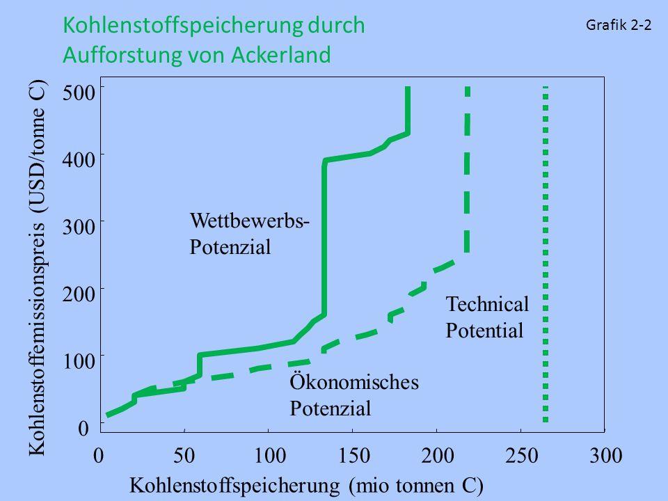 0 100 200 300 400 500 050100150200250300 Technical Potential Ökonomisches Potenzial Wettbewerbs- Potenzial Kohlenstoffspeicherung durch Aufforstung vo