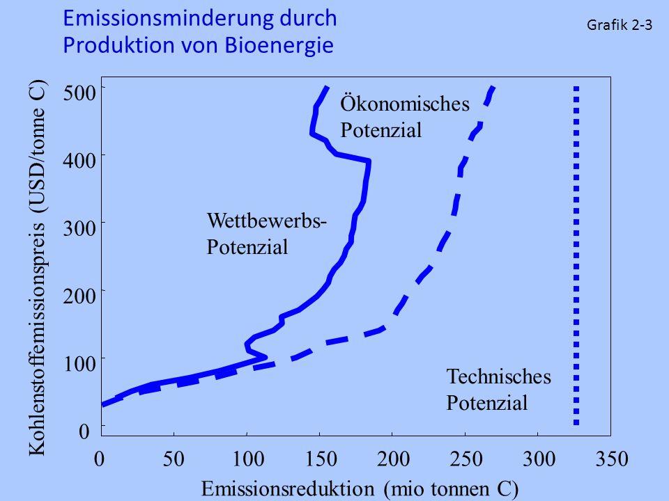0 100 200 300 400 500 050100150200250300350 Emissionsreduktion (mio tonnen C) Technisches Potenzial Ökonomisches Potenzial Wettbewerbs- Potenzial Kohl