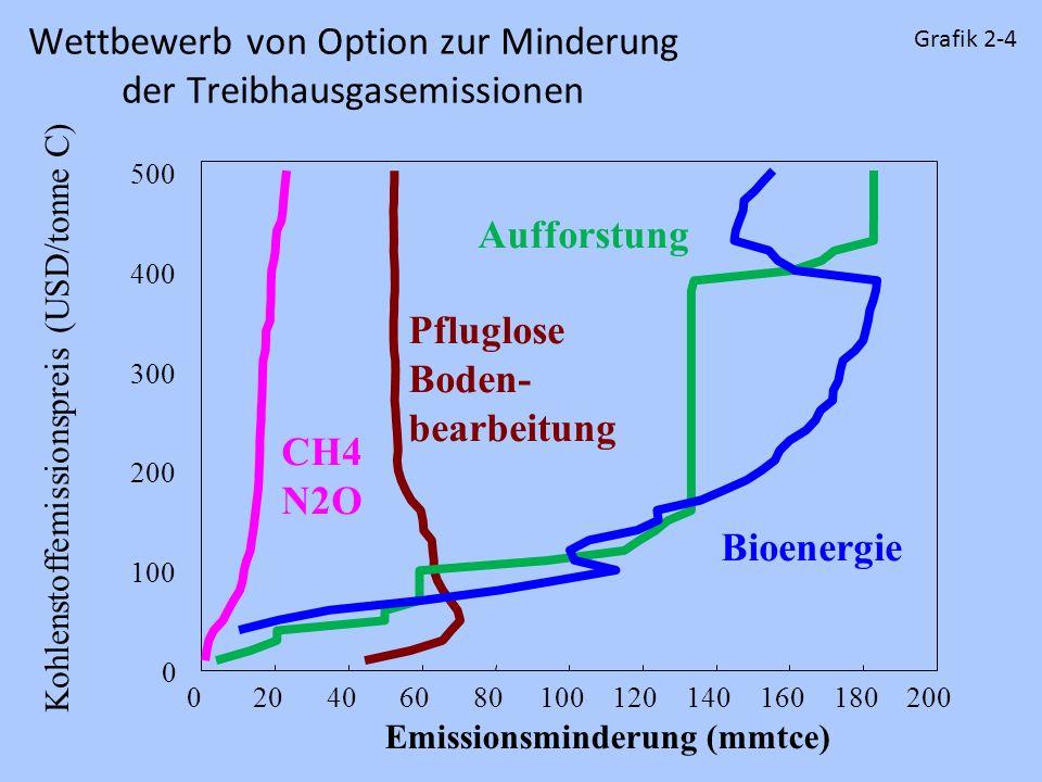 0 100 200 300 400 500 020406080100120140160180200 Emissionsminderung (mmtce) CH4 N2O Pfluglose Boden- bearbeitung Aufforstung Bioenergie Kohlenstoffem