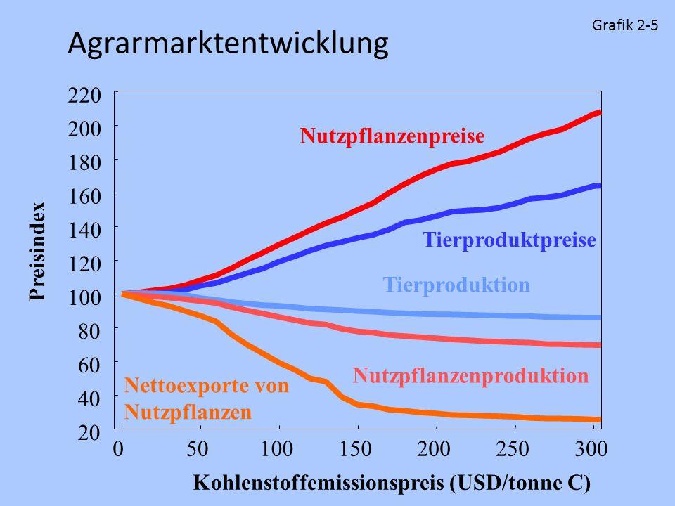 Agrarmarktentwicklung 20 40 60 80 100 120 140 160 180 200 220 050100150200250300 Preisindex Kohlenstoffemissionspreis (USD/tonne C) Nutzpflanzenpreise