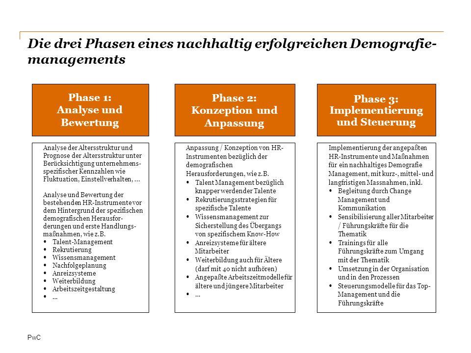 PwC Die drei Phasen eines nachhaltig erfolgreichen Demografie- managements Anpassung / Konzeption von HR- Instrumenten bezüglich der demografischen He