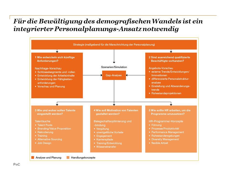 PwC Projektbeispiel strategische Personalplanung im Rahmen der Nachwuchsförderung im Finance-Bereich einer Bank Auftrag Durchführung einer Altersstrukturanalyse und –prognose im Rahmen der Nachwuchsförderung / Nachwuchsbedarfsanalyse für den Finance-Bereich (ca.