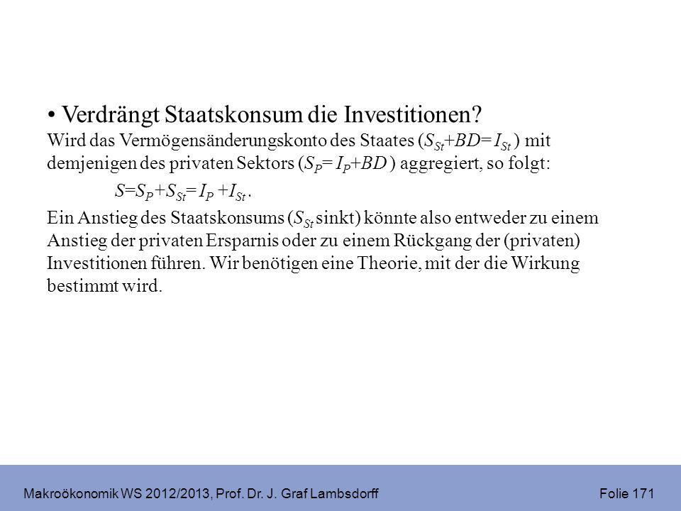 Makroökonomik WS 2012/2013, Prof. Dr. J. Graf Lambsdorff Folie 171 Verdrängt Staatskonsum die Investitionen? Wird das Vermögensänderungskonto des Staa