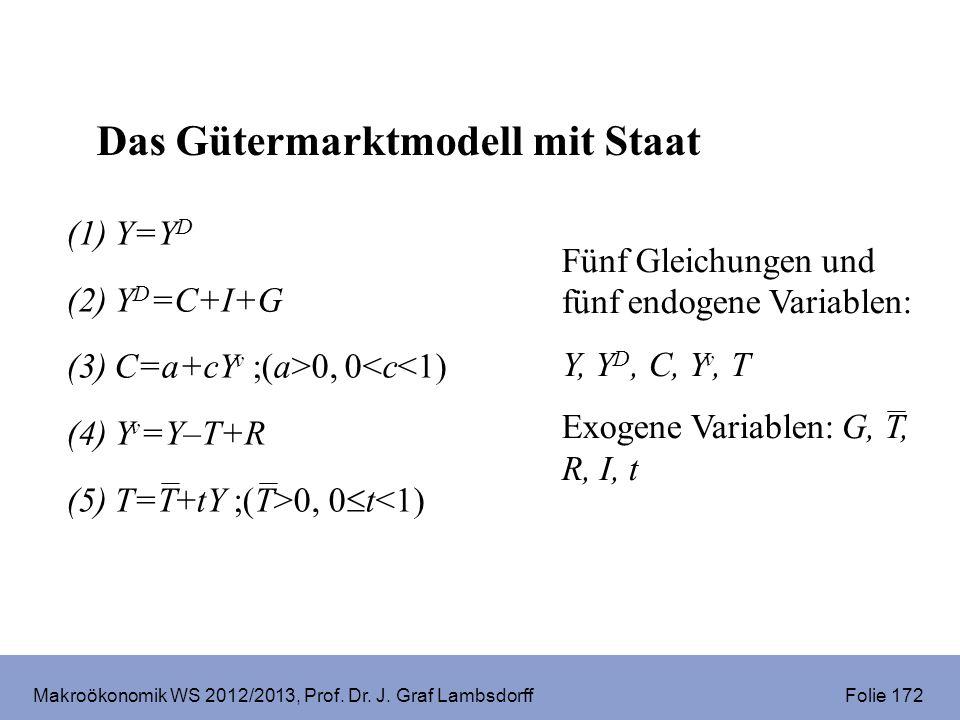 Makroökonomik WS 2012/2013, Prof. Dr. J. Graf Lambsdorff Folie 172 Fünf Gleichungen und fünf endogene Variablen: Y, Y D, C, Y v, T Exogene Variablen:
