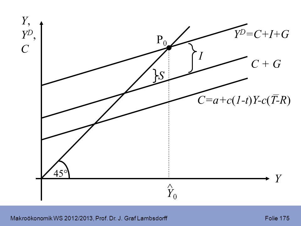 Makroökonomik WS 2012/2013, Prof. Dr. J. Graf Lambsdorff Folie 175 Y,YD,CY,YD,C Y Y D =C+I+G 45° C=a+c(1-t)Y-c(T-R) P0P0 ^ Y0Y0 C + G I S