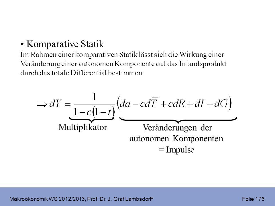 Makroökonomik WS 2012/2013, Prof. Dr. J. Graf Lambsdorff Folie 176 Komparative Statik Im Rahmen einer komparativen Statik lässt sich die Wirkung einer
