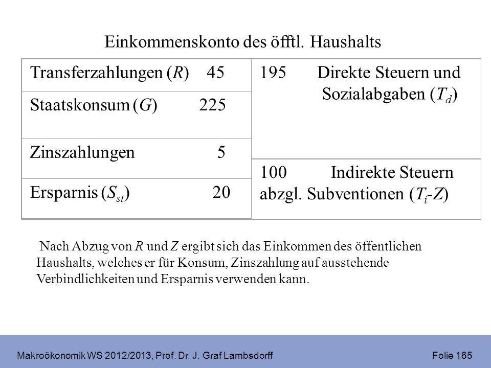 Makroökonomik WS 2012/2013, Prof. Dr. J. Graf Lambsdorff Folie 165 Nach Abzug von R und Z ergibt sich das Einkommen des öffentlichen Haushalts, welche