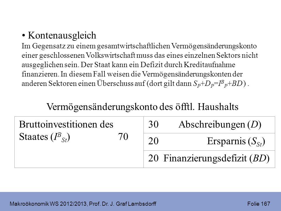Makroökonomik WS 2012/2013, Prof. Dr. J. Graf Lambsdorff Folie 167 Kontenausgleich Im Gegensatz zu einem gesamtwirtschaftlichen Vermögensänderungskont