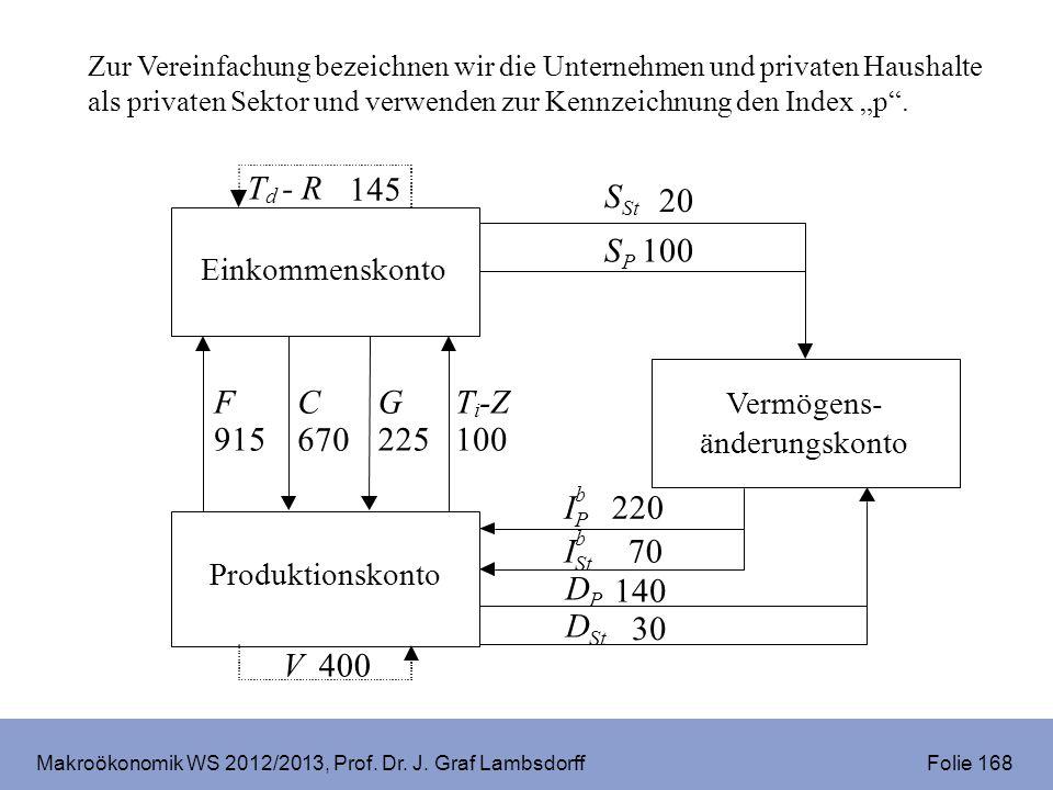 Makroökonomik WS 2012/2013, Prof. Dr. J. Graf Lambsdorff Folie 168 SPSP 100 F 915 C 670 T i -Z 100 V 400 T d -R 145 IPIP b 220 DPDP 140 G 225 I St b 7