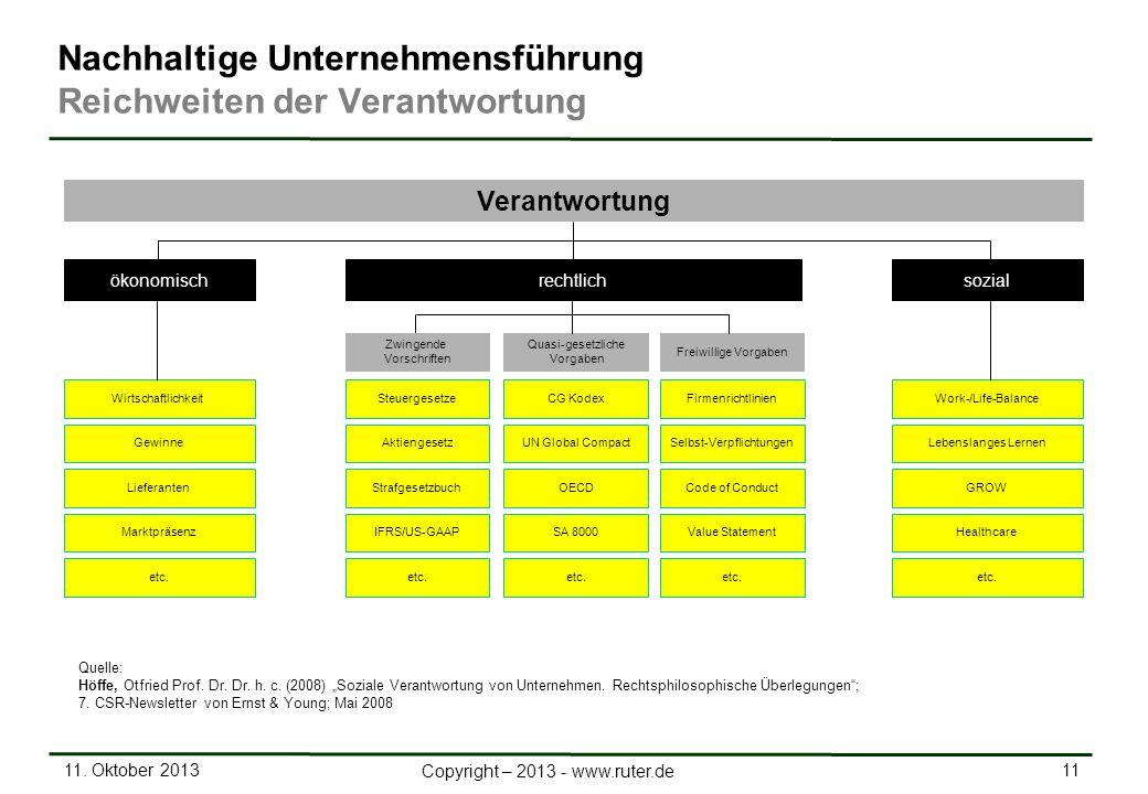 11. Oktober 2013 11 Copyright – 2013 - www.ruter.de Firmenrichtlinien GewinneSelbst-VerpflichtungenLebenslanges Lernen LieferantenCode of ConductGROW