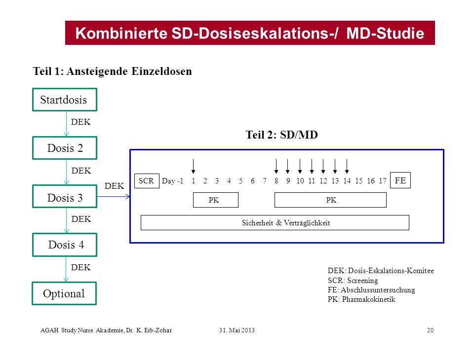 DEK Startdosis Dosis 2 Dosis 3 Dosis 4 Teil 1: Ansteigende Einzeldosen Teil 2: SD/MD DEK Day -1 1 2 3 4 5 6 7 8 9 10 11 12 13 14 15 16 17 PK SCR FE Sicherheit & Verträglichkeit DEK: Dosis-Eskalations-Komitee SCR: Screening FE: Abschlussuntersuchung PK: Pharmakokinetik DEK Optional Kombinierte SD-Dosiseskalations-/ MD-Studie AGAH Study Nurse Akademie, Dr.
