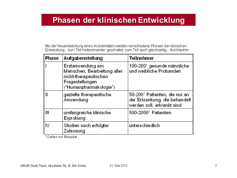Phasen der klinischen Entwicklung AHAH Study Nurse Akademie, Dr. K. Erb-Zohar31. Mai 20135