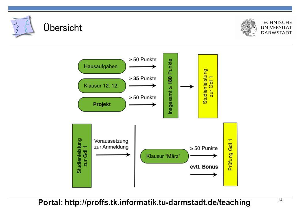 Übersicht 14 Portal: http://proffs.tk.informatik.tu-darmstadt.de/teaching
