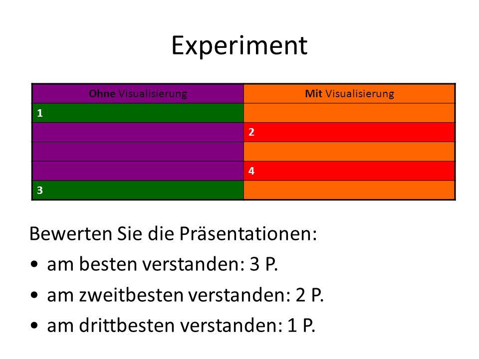 Experiment Ohne VisualisierungMit Visualisierung 1 2 4 3 Bewerten Sie die Präsentationen: am besten verstanden: 3 P. am zweitbesten verstanden: 2 P. a
