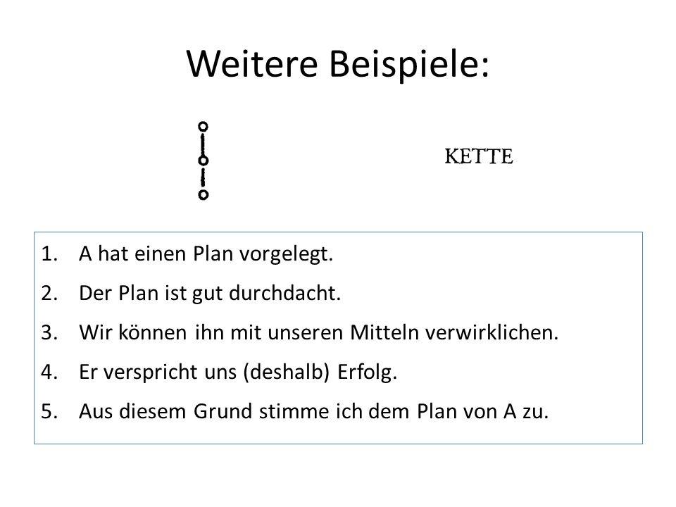 Weitere Beispiele: 1.A hat einen Plan vorgelegt. 2.Der Plan ist gut durchdacht. 3.Wir können ihn mit unseren Mitteln verwirklichen. 4.Er verspricht un