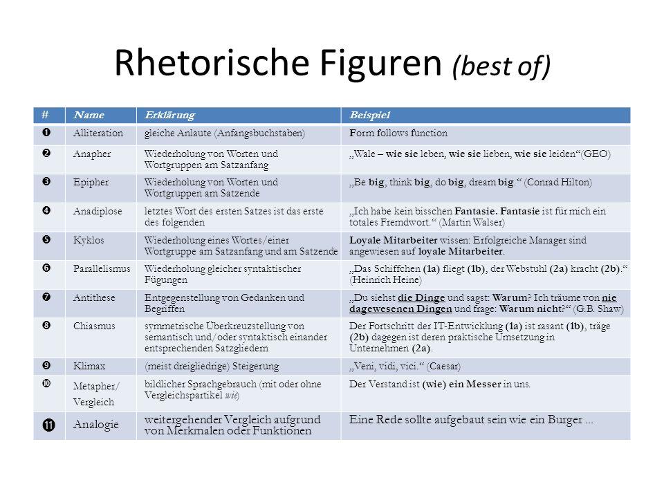 Rhetorische Figuren (best of) # NameNameErklärungBeispielBeispiel Alliterationgleiche Anlaute (Anfangsbuchstaben)Form follows function Anapher Wiederh