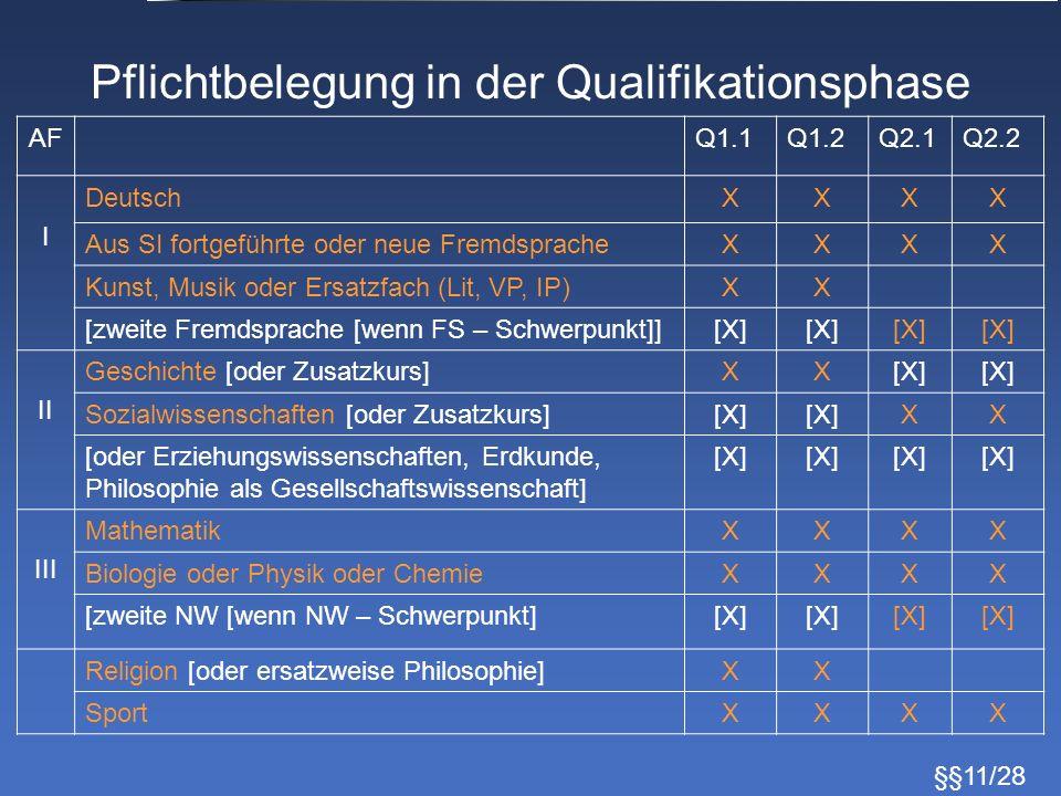 Pflichtbelegung in der Qualifikationsphase AFQ1.1Q1.2Q2.1Q2.2 I DeutschXXXX Aus SI fortgeführte oder neue FremdspracheXXXX Kunst, Musik oder Ersatzfac